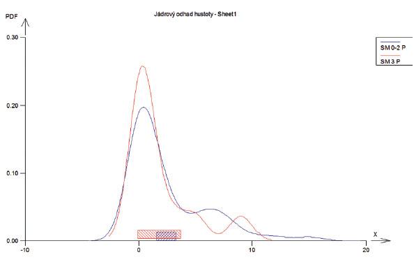 Srovnání hladiny SM a indexu PLI.