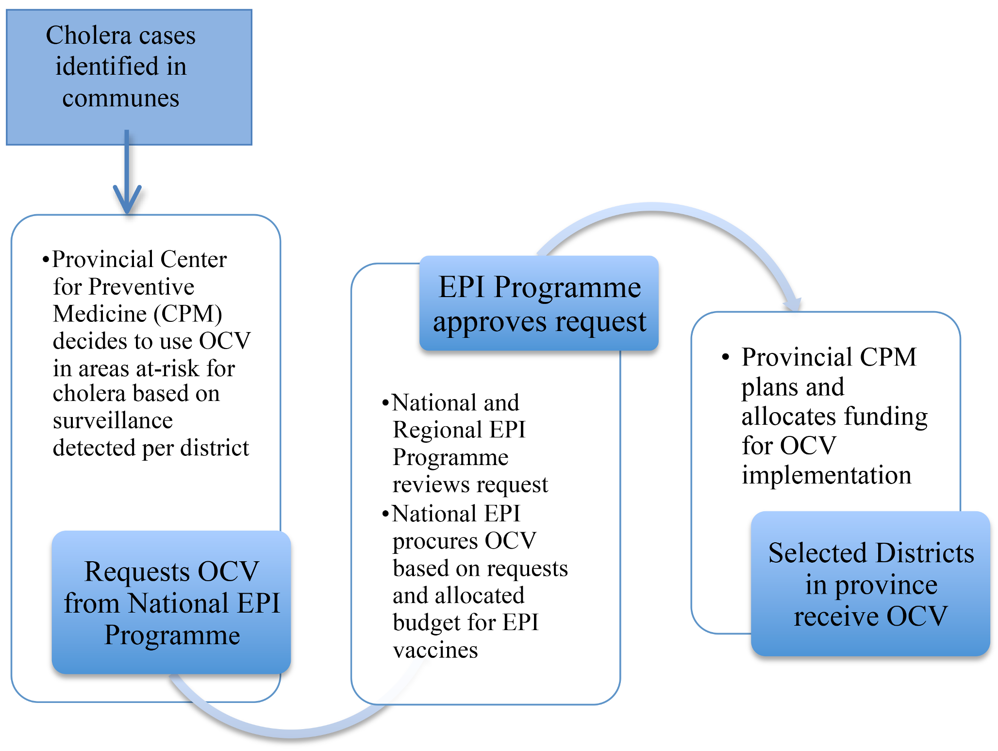 Process for oral cholera vaccine deployment.