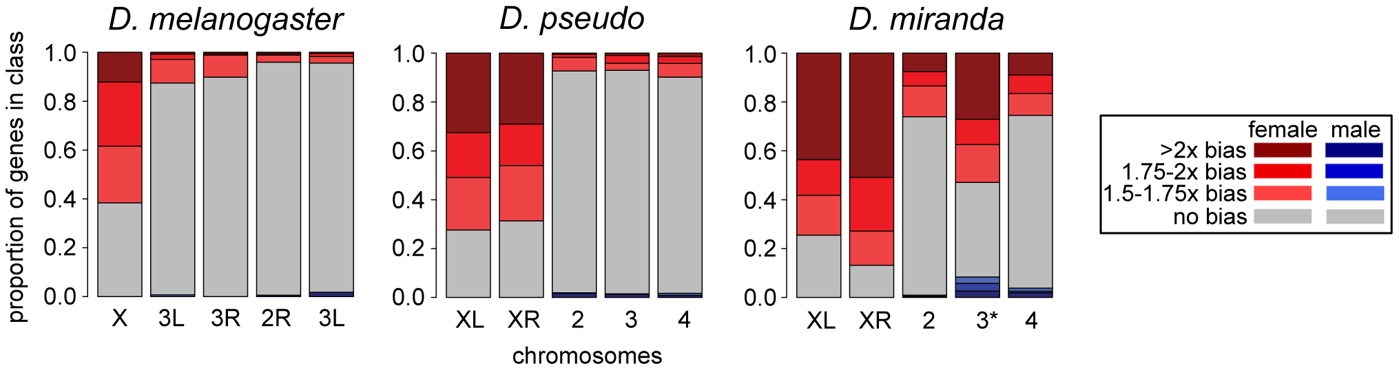 Sex-bias of transcripts in embryo at one timepoint across three species.