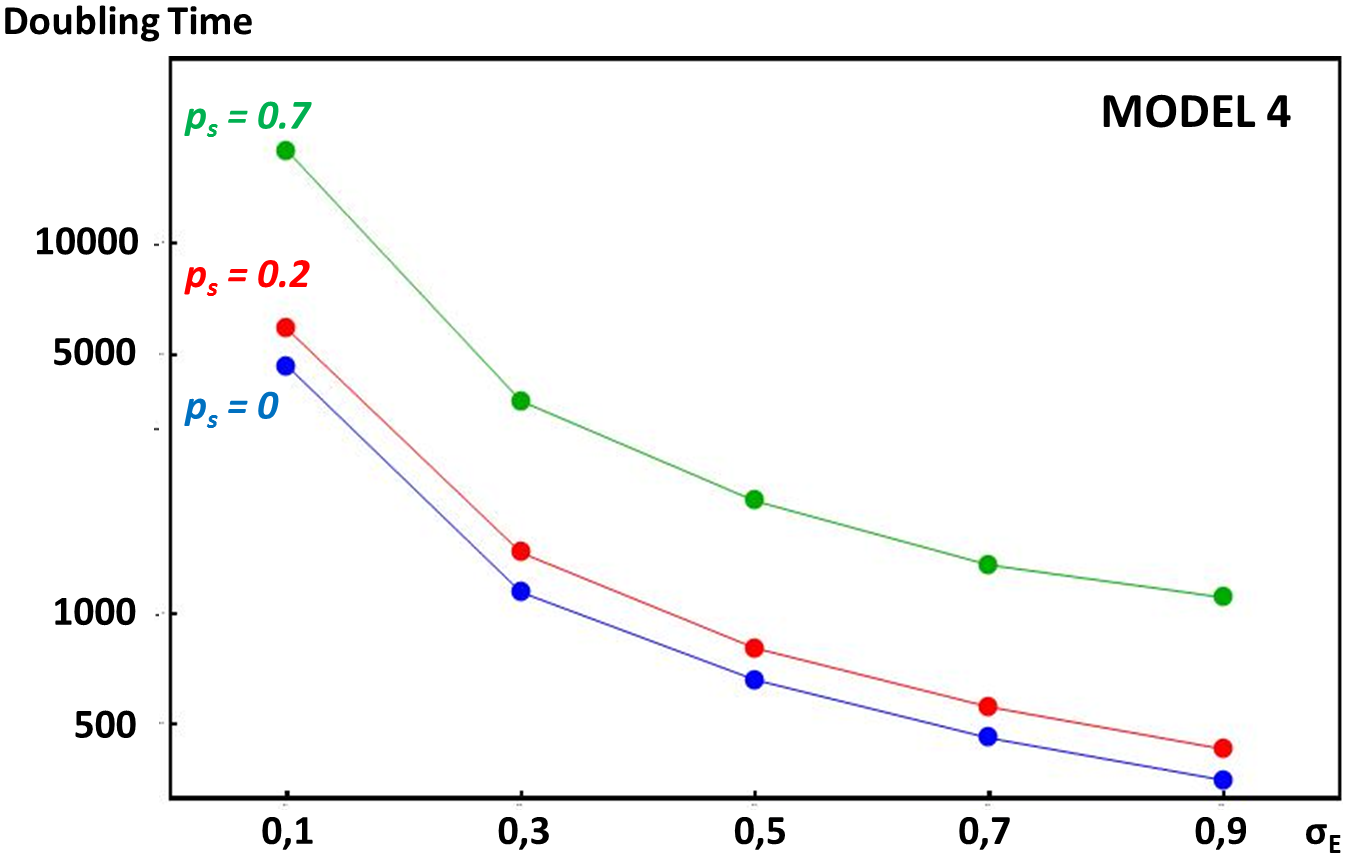 Comparative rate of enhancer strength escalation in models with or without self-fertilization.