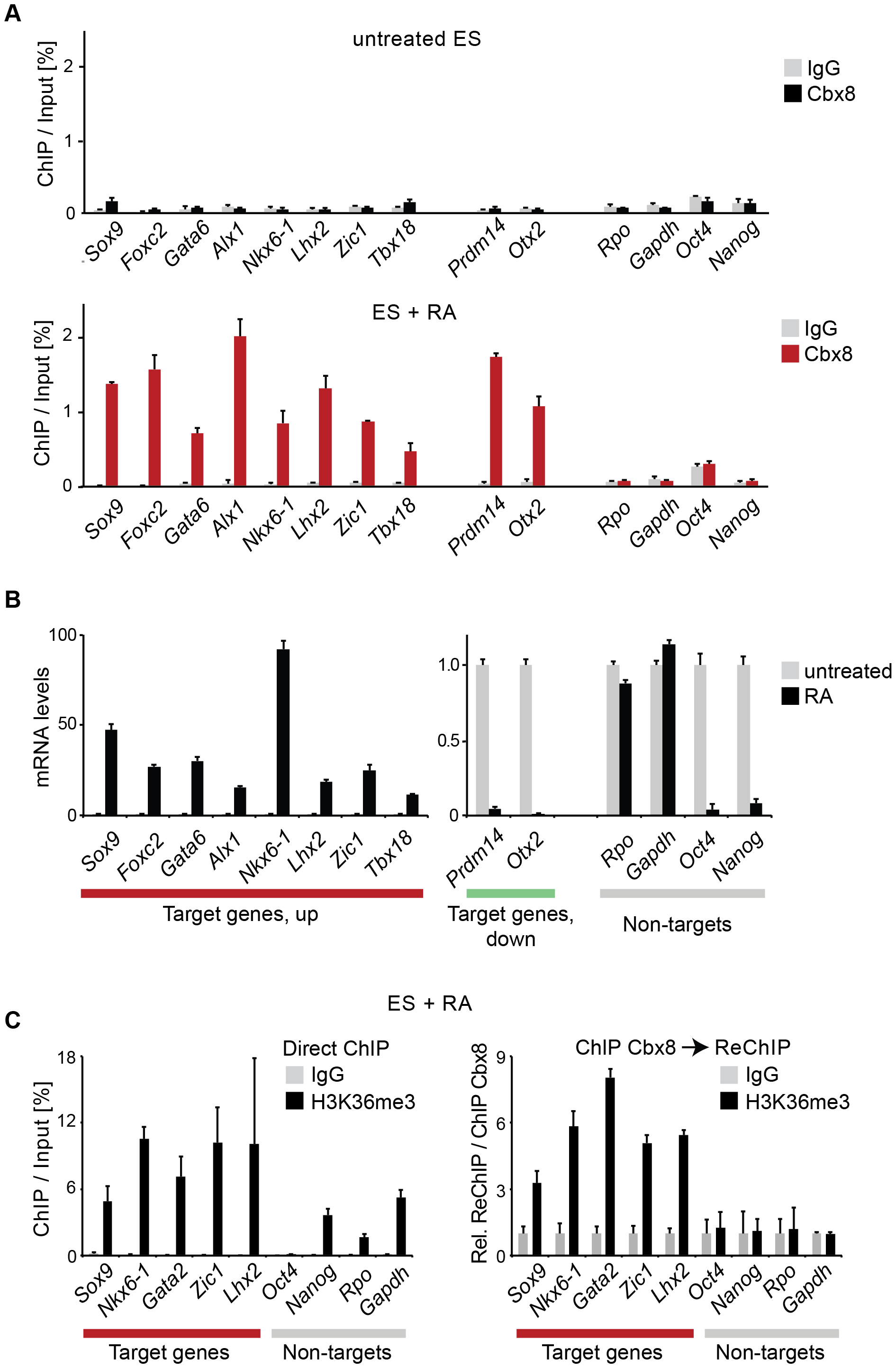 Cbx8 binding coincides with gene activation.