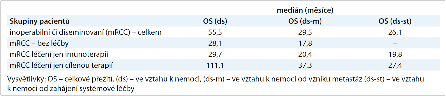 Výsledky celkového přežití (OS) u pacientů s inoperabilním či metastatickým RCC .