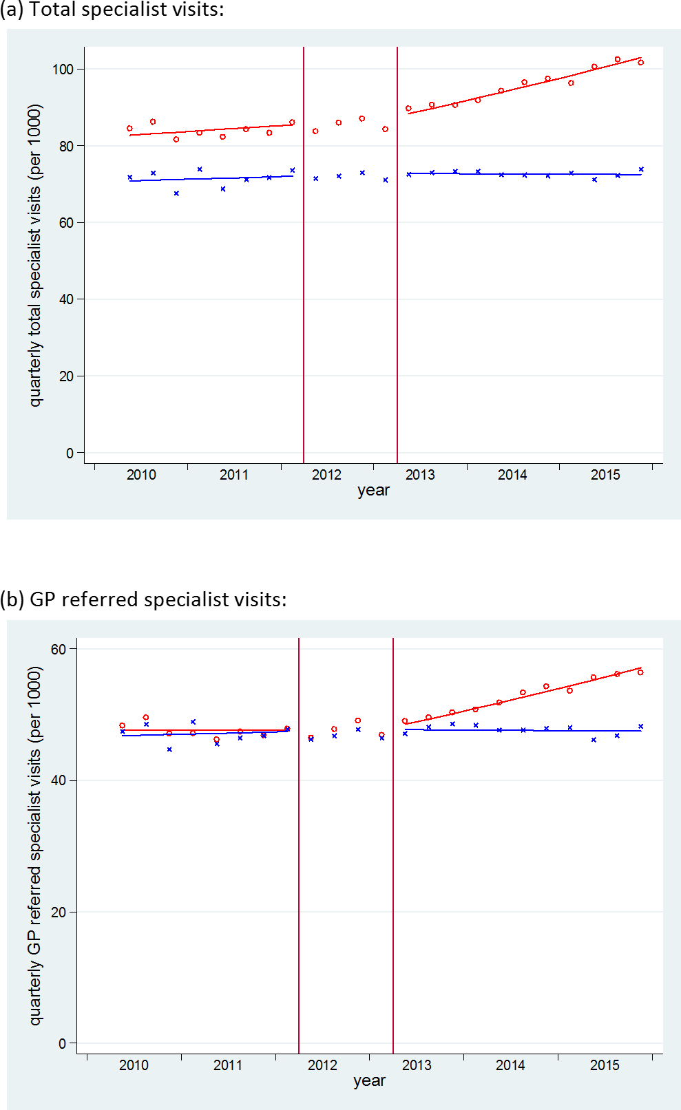 Time series of outpatient specialist visits in England and Scotland.