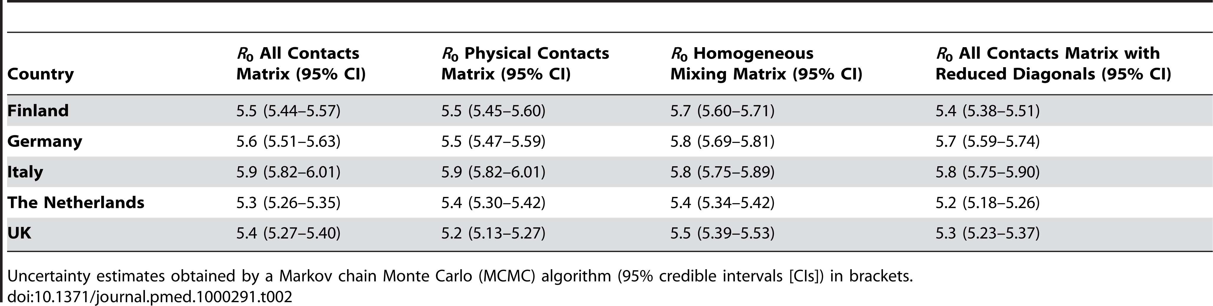 Estimates for the basic reproduction number (<i>R</i><sub>0</sub>) based on the matrices for all contacts, only physical contacts, and two different hypothetical matrices.