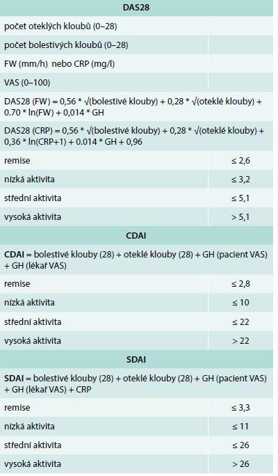 Kompozitní indexy pro hodnocení aktivity revmatoidní artritidy. Upraveno podle [45]