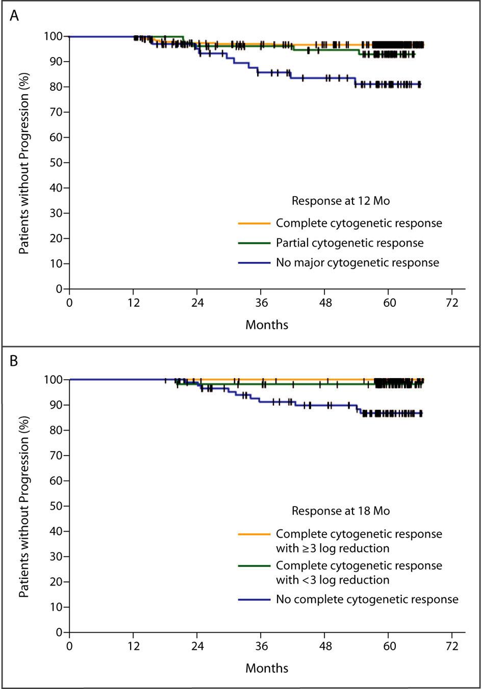 Význam dosažení velké molekulární odpovědi pro prognózu nemocných. Upraveno dle Druker et al. (12).
