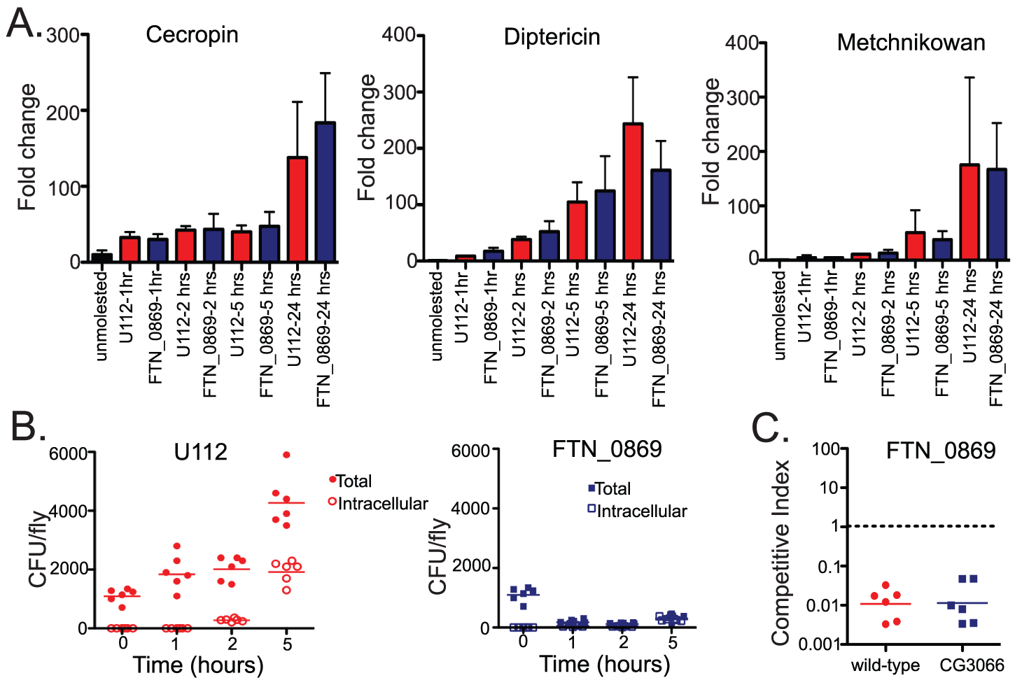 The clearance of extracellular FTN_0869 mutant is not due to altered imd pathway activation, antimicrobial peptide induction, or the <i>Drosophila</i> melanization response.