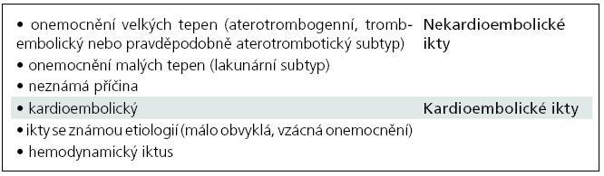 Subtypy ischemických iktů [72].