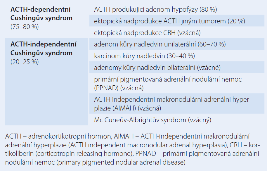 Etiologie endogenního Cushingova syndromu. Upraveno dle [2].
