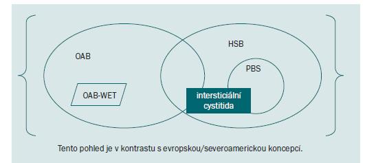 Schéma 1. Syndrom frekvence/urgence.