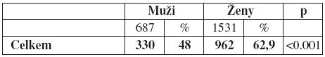 tabulka 7b: Statistické hodnocení (binomický test)