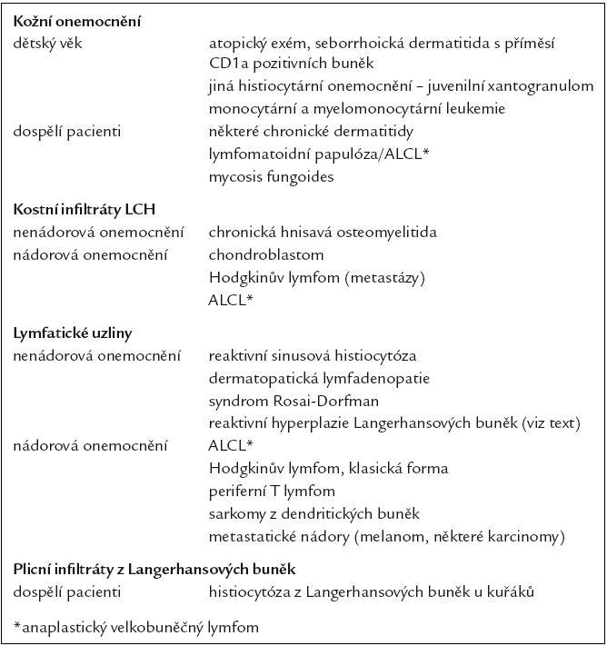 Nejčastější jednotky v diferenciální diagnóze LCH.