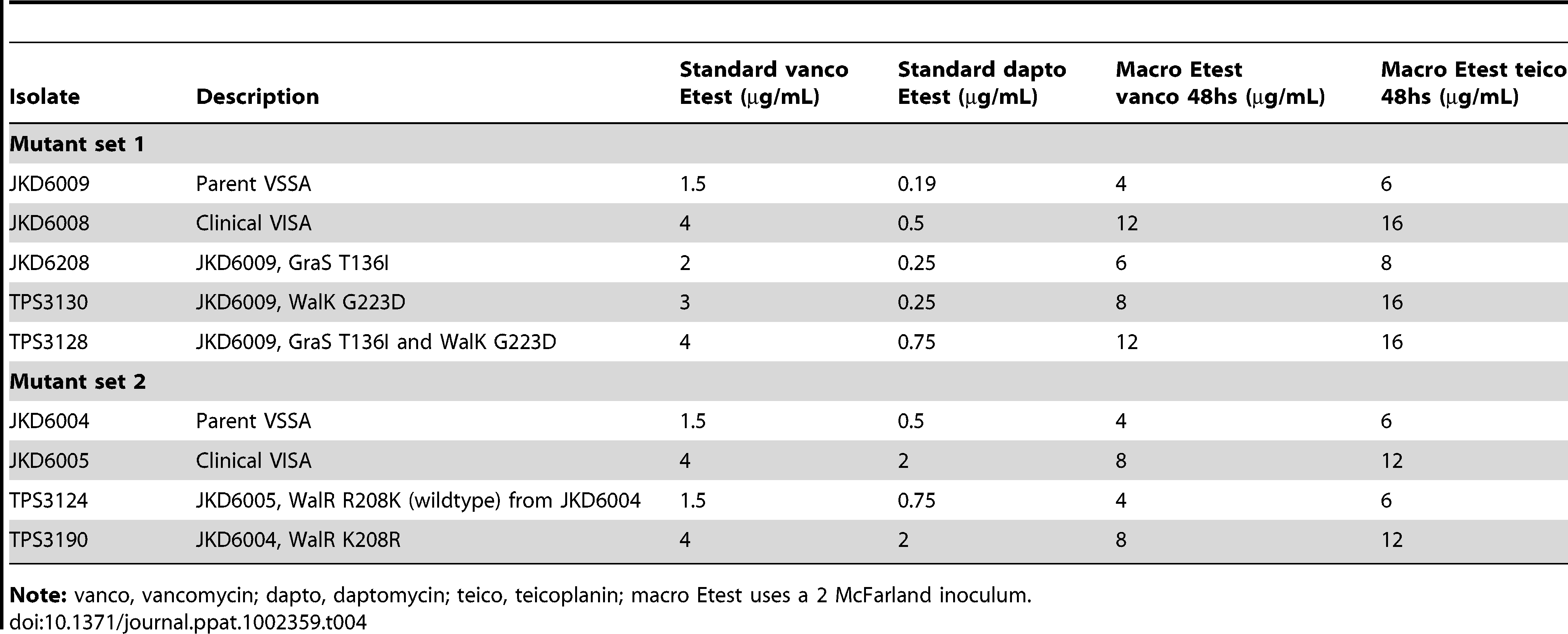 Impact of mutations in WalKR on vancomycin and daptomycin susceptibility.