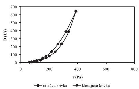 Toková krivka hydrogélu s obsahom: 2,5 % CHIT (typu A) + 5 % SAL + 5 % GLY