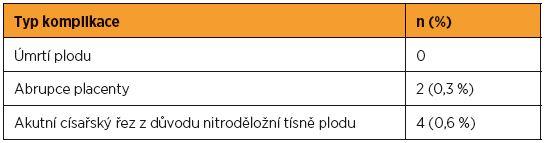 Závažné komplikace v souvislosti se zevním obratem plodu na GPK FN Brno v období let 2003–2016