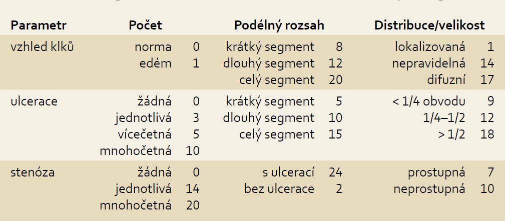 CE skórovací index pro slizniční zánětlivé změny tenkého střeva. Tab. 1. CE scoring index for small bowel mucosal inflammatory changes.