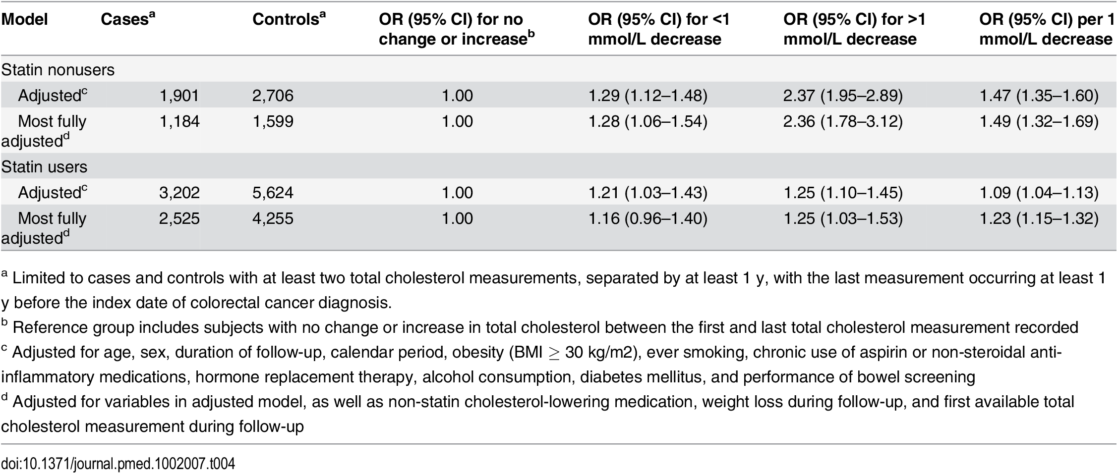 ORs for colorectal cancer risk by change in serum total cholesterol.