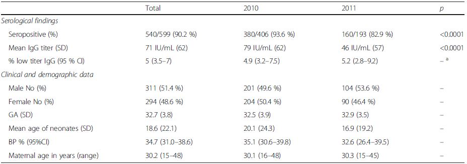 Serological findings and general clinical and demographic data according to study year: seropositive = >10 IU/mL; low titer = 10–15 IU/mL; GA – gestational age in weeks; age sampling – mean age of sampling in days; BP % – percentage of subjects havinh received blood/blood products; maternal age – mean age of mothers; SD standard deviation, CI confidence interval
