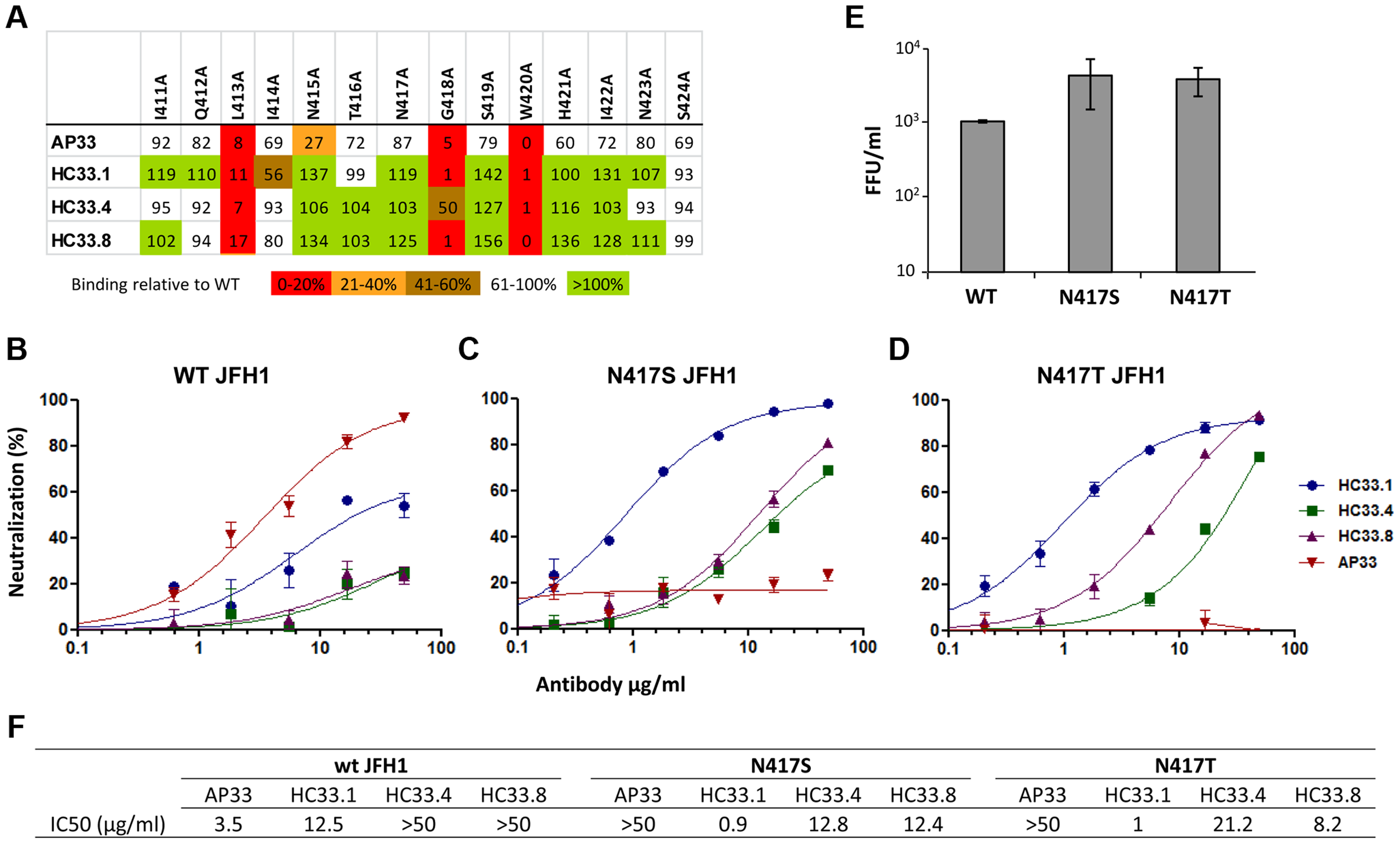 Human and mouse antibodies against amino acid 412–423 have different neutralization profiles.