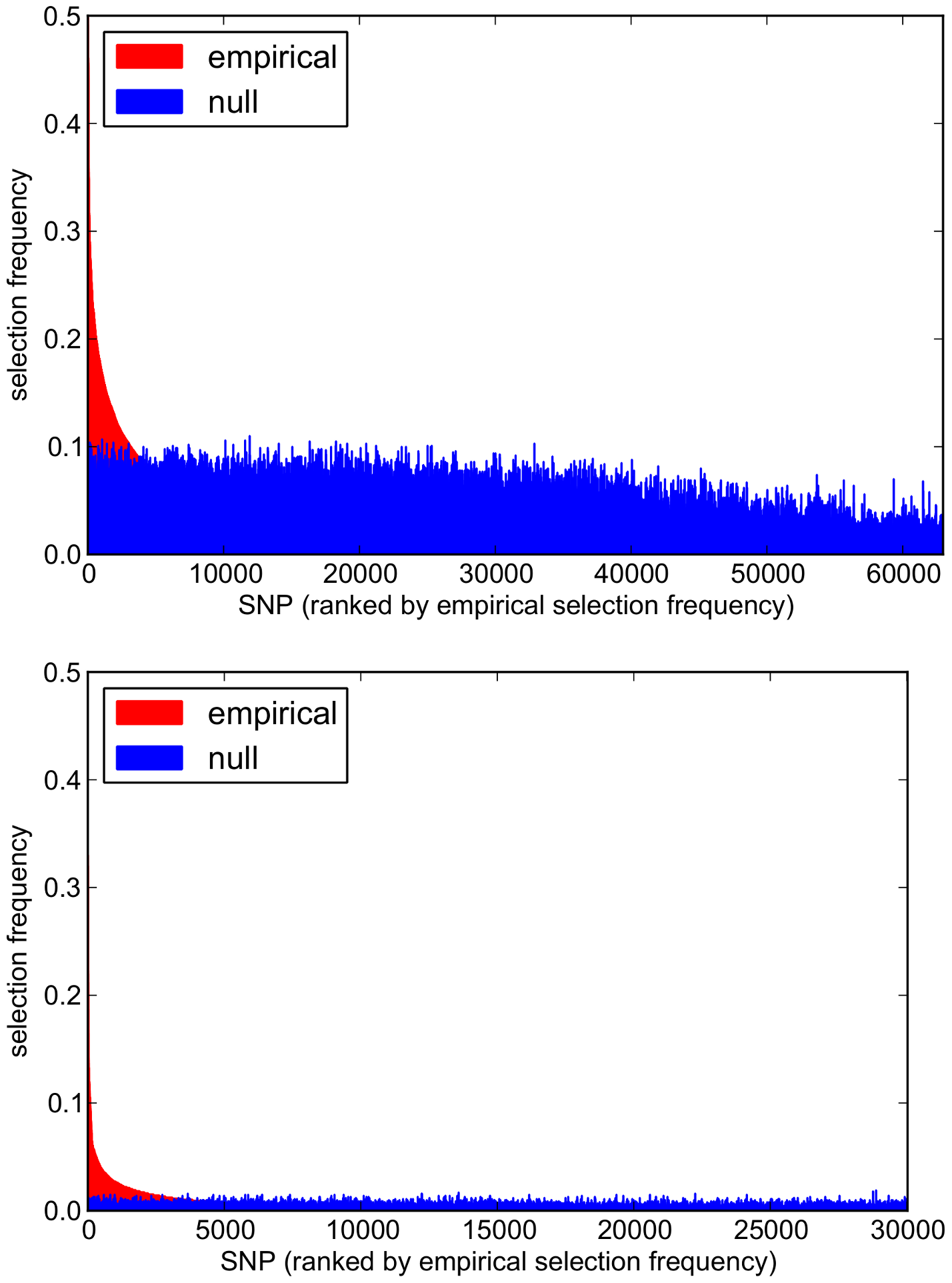 Empirical and null SNP selection frequency distributions with the SP2 dataset.