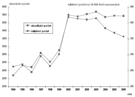 Vývoj absolutních a relativních počtů vrozených vad u narozených dětí v ČR v období let 1994 – 2006