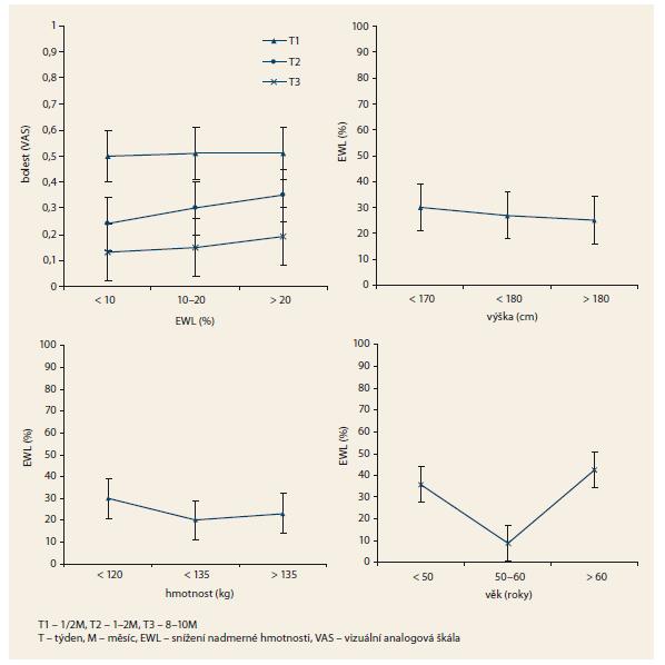 Procentuální EWL v závislosti na bolesti, hmotnosti pacienta před léčbou, výšce pacienta  a věku pacienta. Graph 3. Percentage excess weight loss depending on pain, patient's weight before the treatment,  the patient's height and age.