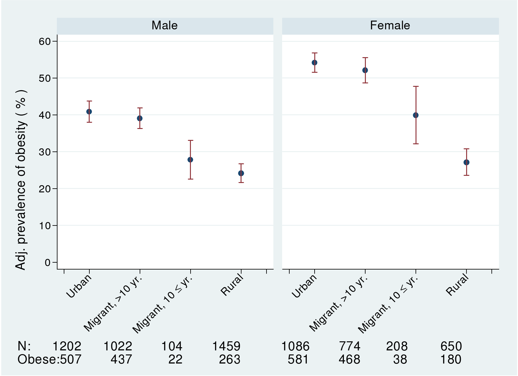 Age-, factory-, and occupation-adjusted percent prevalence (95% CI) of obesity, BMI >25 kg/m2, by migrant group and sex, Indian migration study 2005–2007.