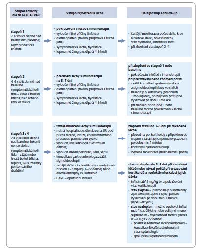 Schéma 3. Doporučený postup při výskytu imunitně podmíněné kolitidy a průjmu (stupeň 1–4).