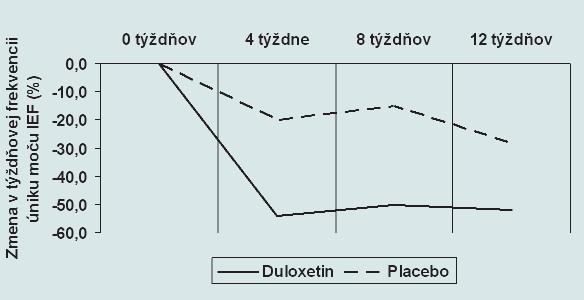 Zmena v týždňovej frekvencii úniku moču IEF pri medikamentóznej liečbe duloxetinom (p < 0,05) a placebom (nesignifikantne) v tretej fáze klinického skúšania.