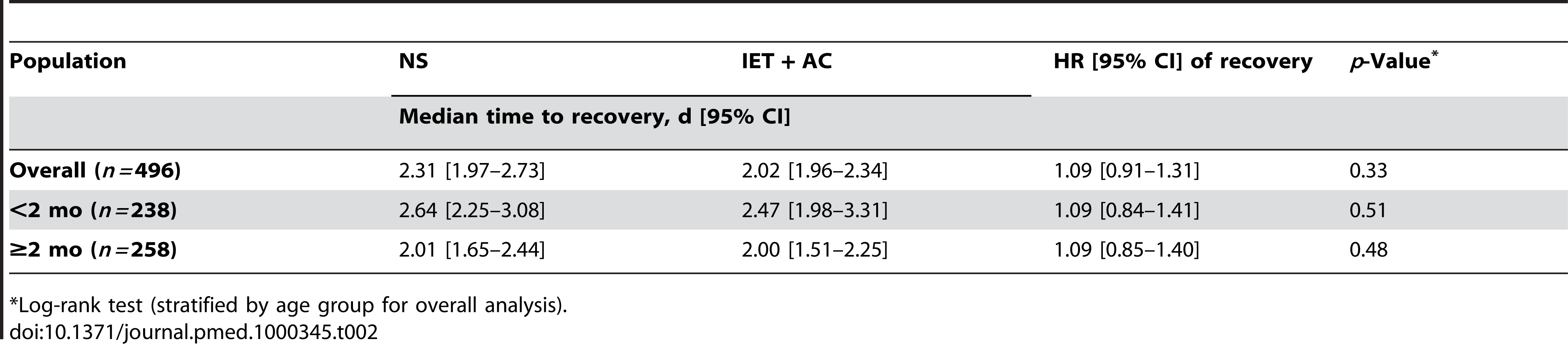 Estimated effect of increased exhalation technique on time to recovery (d) as a function of age (univariate analyses).