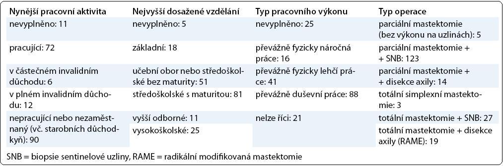 Charakteristika souboru pacientek.