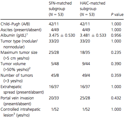 Characteristics of liver function and tumors for each matched subgroup using the propensity score matching method.