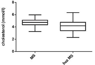 Porovnání hodnot sérového cholesterolu u dětí s MS a bez MS (p < 0,039)