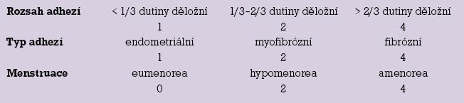 Klasifikace intrauterinních adhezí s bodovým ohodnocením (1988 – The American Fertility Society).