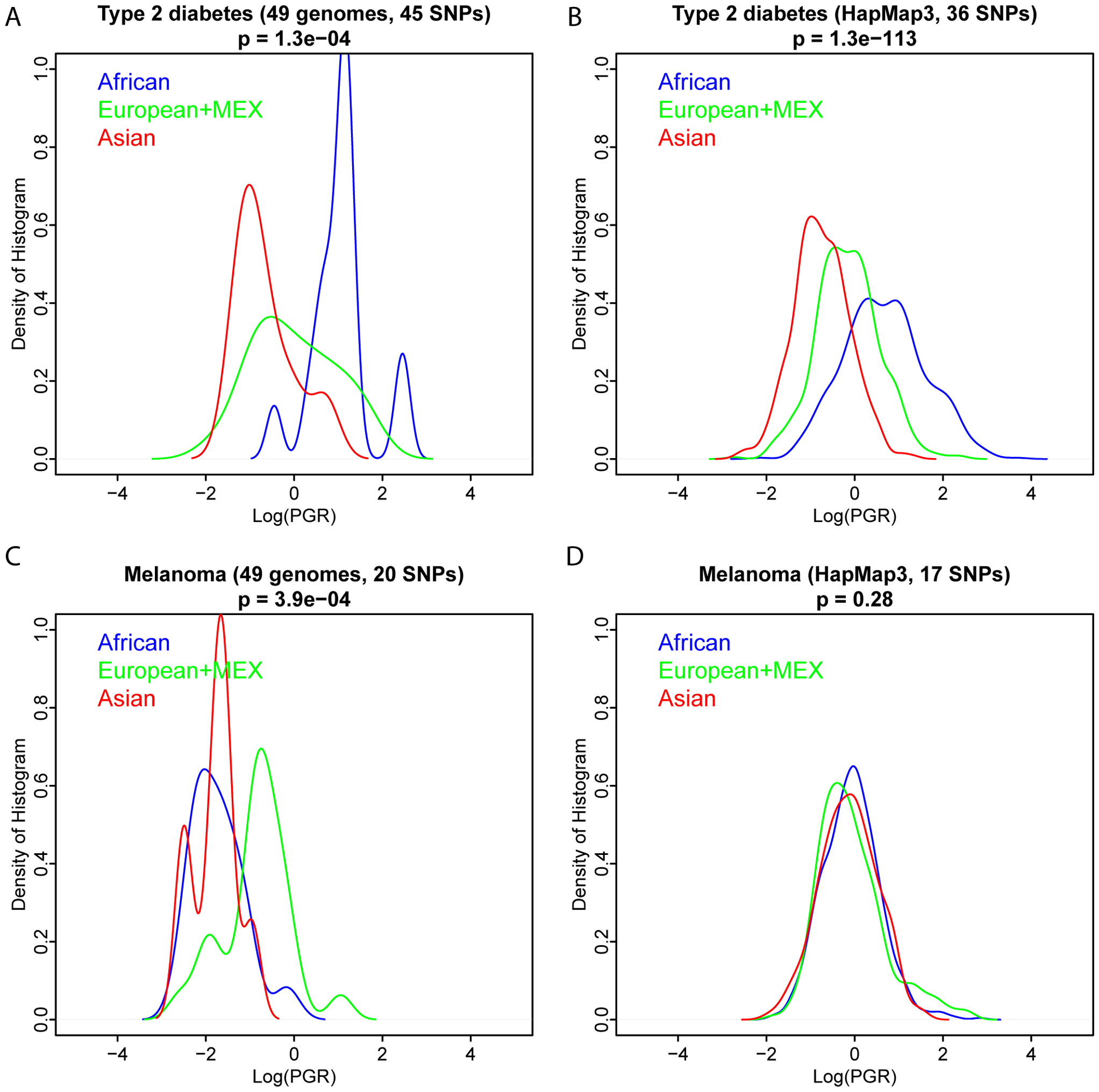 Comparison of PGR distributions between whole-genome sequencing and genotyping technologies.