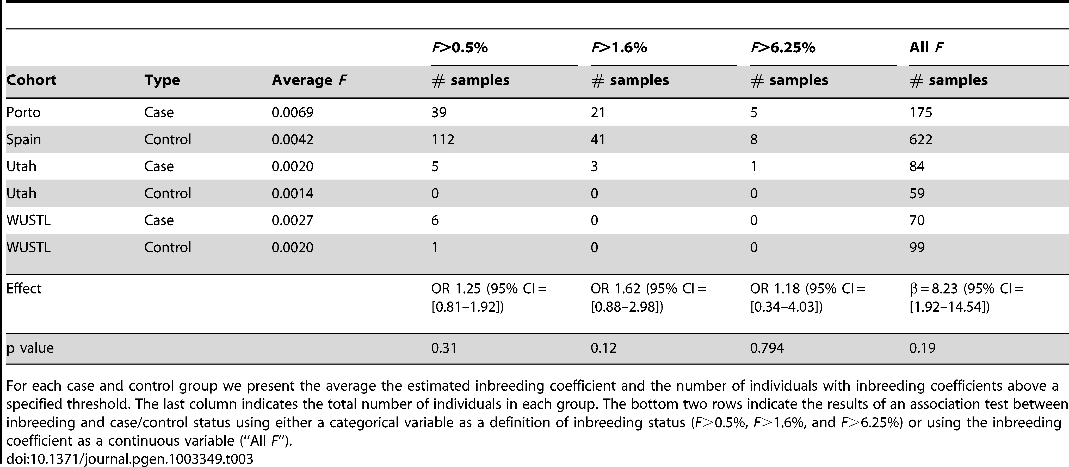 Summary of inbreeding coefficient estimates across cohorts, and association testing.