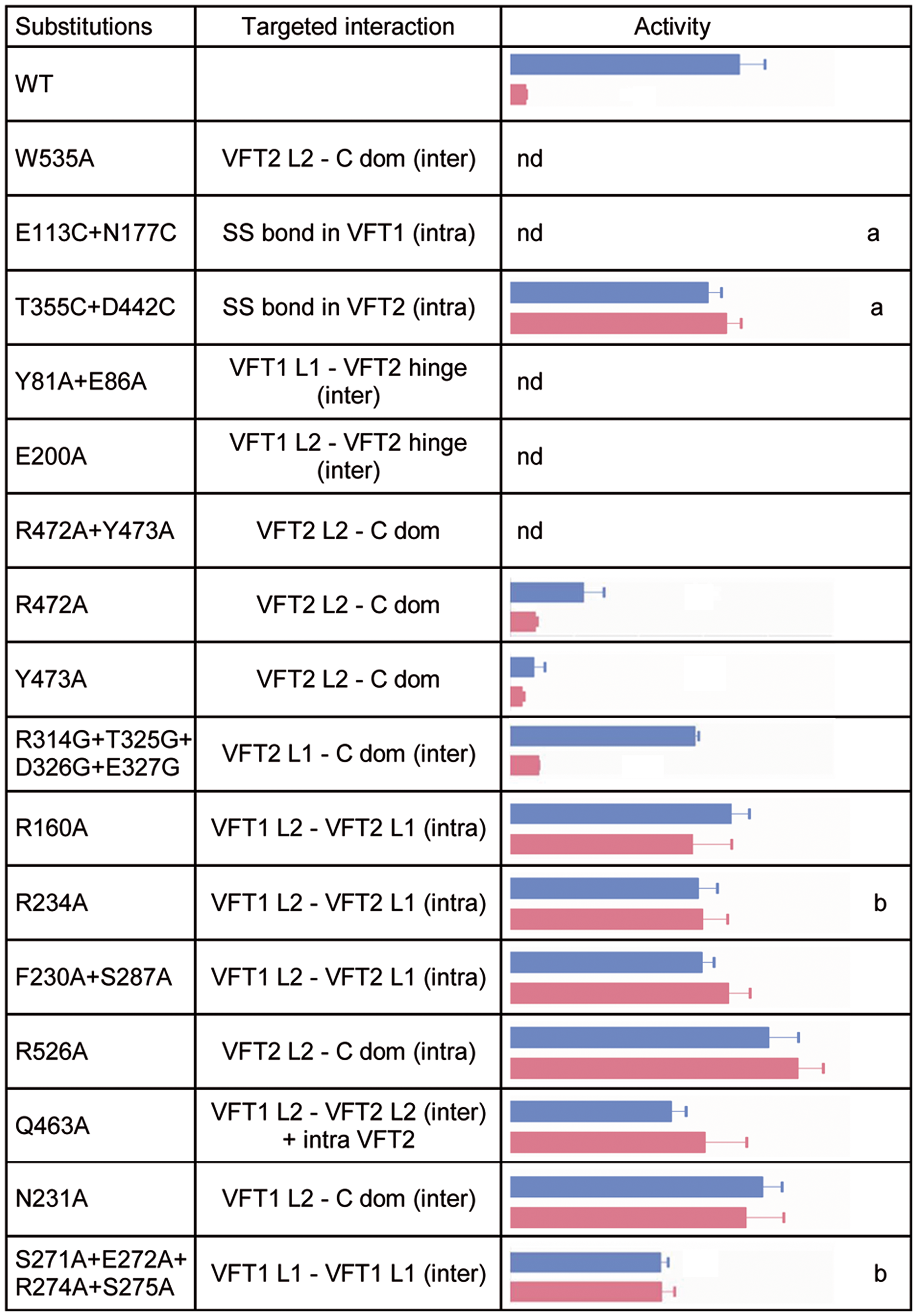<i>In vivo</i> effects of the substitutions in BvgS.