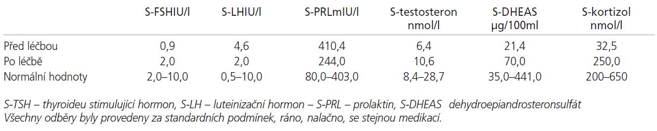 Vyšetření hormonů před a po léčbě.