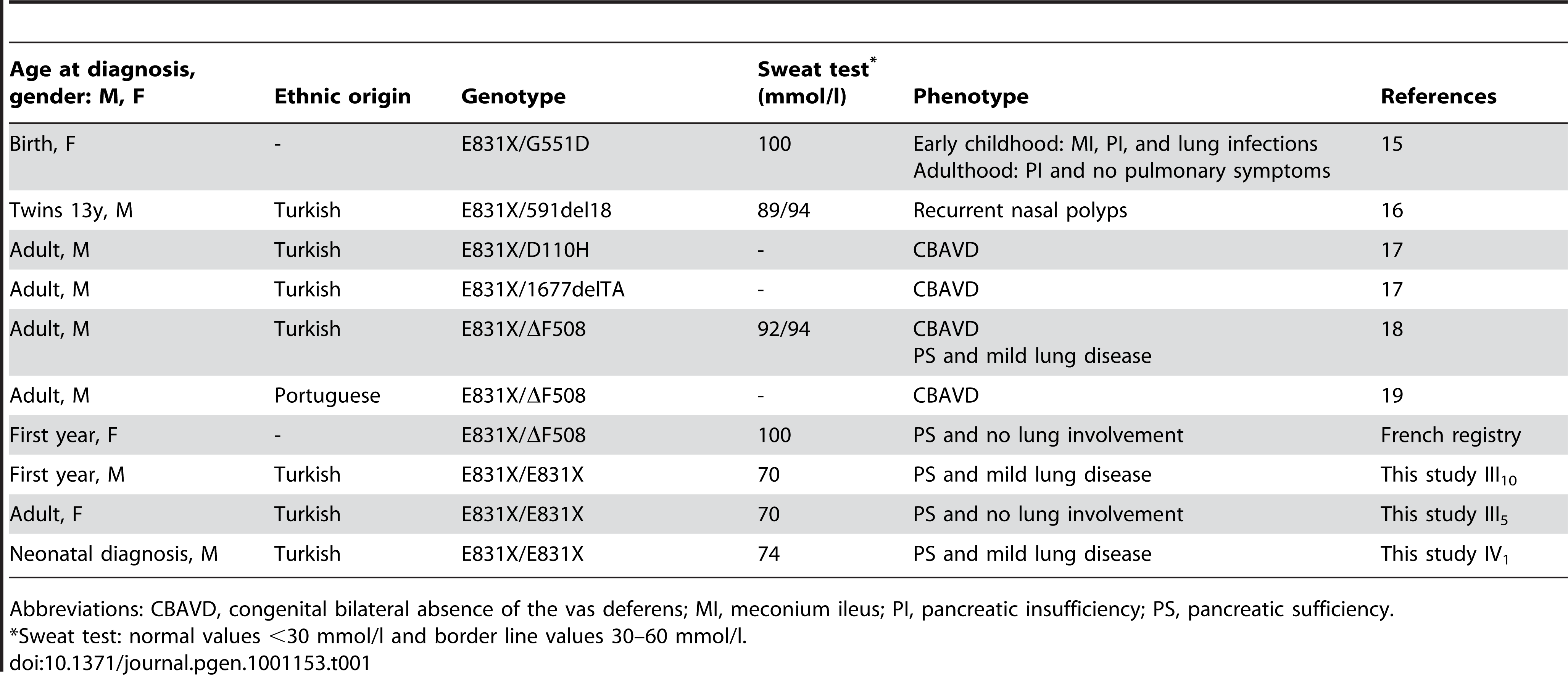 Phenotypes associated with E831X mutations.