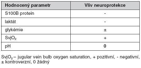 Vliv neuroprotekce na hodnocené parametry