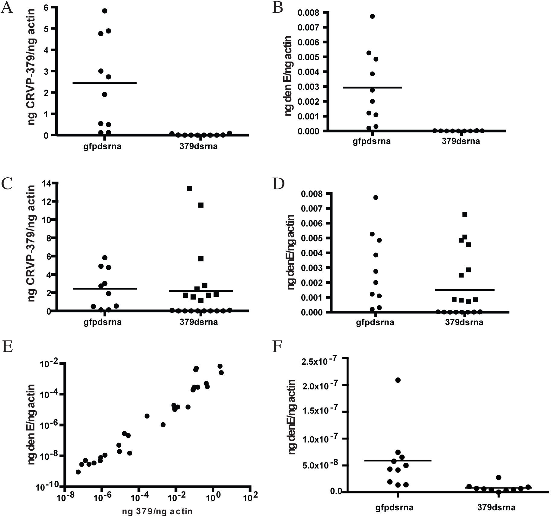 Silencing CRVP379 inhibits DENV acquisition in live mosquitoes.