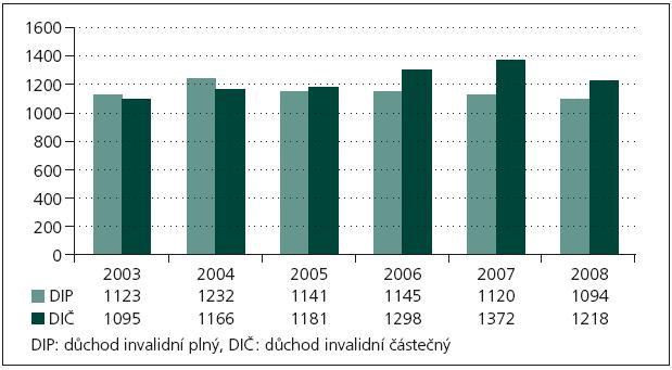 Počet nově přiznaných invalidních důchodů ve skupině VI. MKN-10 (nemoci nervové soustavy) v letech 2003–2008.