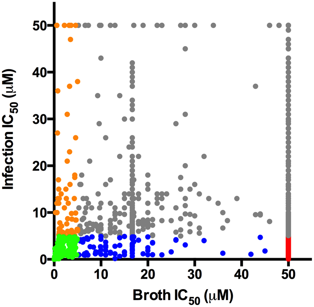 Distribution of hit compound IC<sub>50</sub> values in macrophages and in 7H9 OADC.