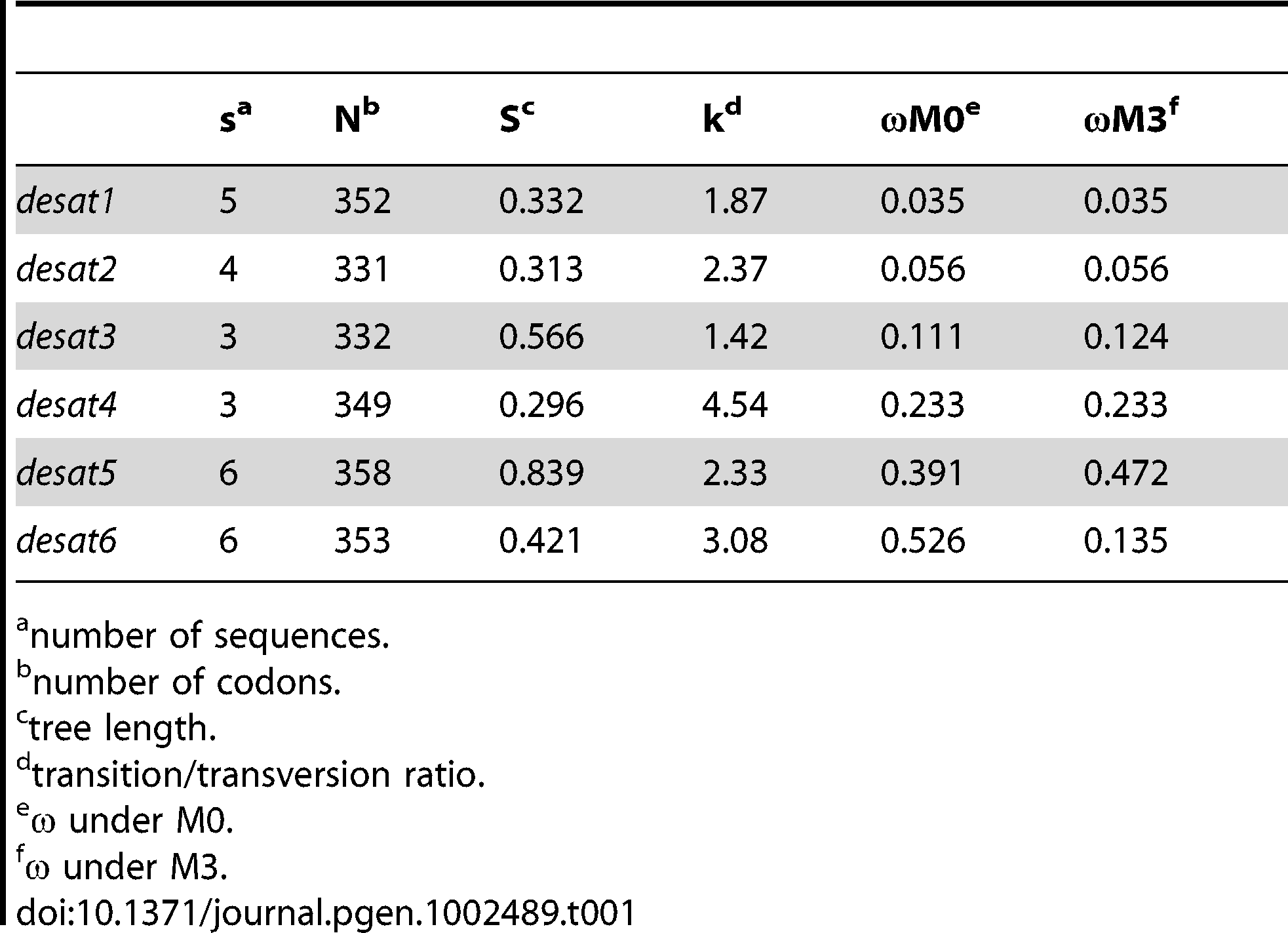 Summary statistics for desaturases from <i>Ctenopseustis</i> and <i>Planotortrix</i> species.