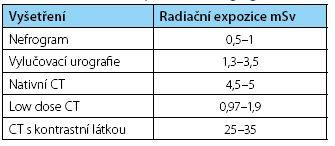 Radiační zátěž zobrazovacích vyšetření Table 1. Radiation exposure of imaging modalities