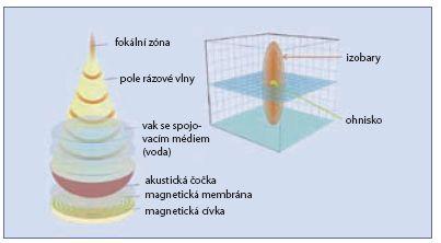 Schéma fokální zóny elektromagnetického litotryptoru Fig. 8 The illustration of the focal zone in electromagnetic lithotripter