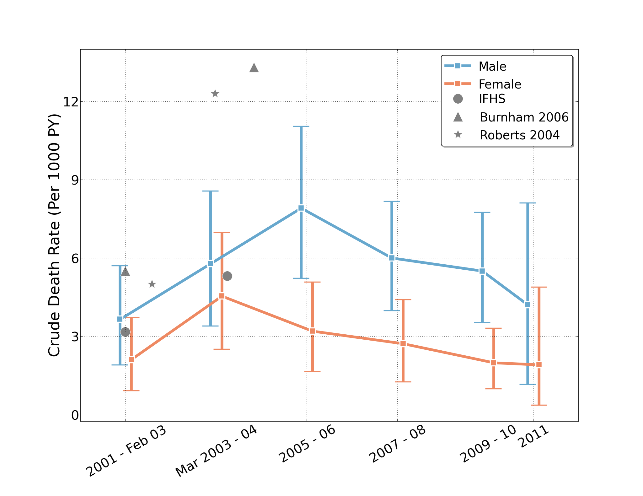 Estimated crude death rates (and 95% uncertainty intervals) by sex and 2-y intervals from household reports in the University Collaborative Iraq Mortality Study, with plotted estimates from other studies.