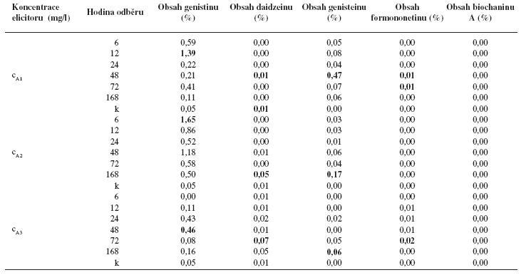 Obsah jednotlivých isoflavonoidů (%) v kalusové kultuře Genista tinctoria po elicitaci látkou A o různé koncentraci v závislosti na době odběru