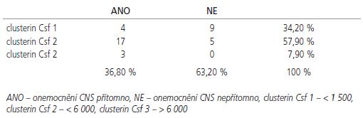 Čtyřpolní tabulka pro hodnocení vztahu clusterinu v likvoru a přítomnosti onemocnění CNS (χ<sup>2</sup> 9,5, DF 2, p = 0,009).