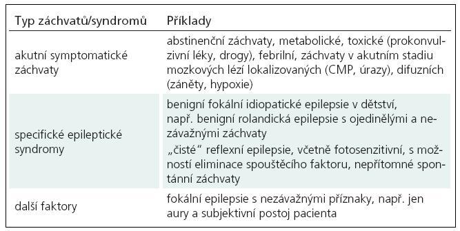 Faktory svědčící proti zahájení chronické antiepileptické terapie.